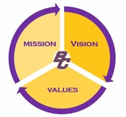 Mission, Vision, and Values Statements Survey